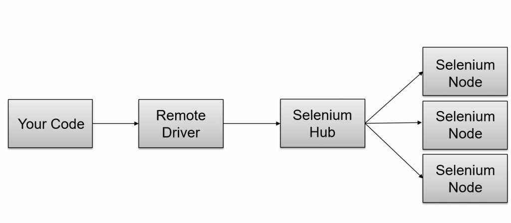 How_Works_Selenium_Grid