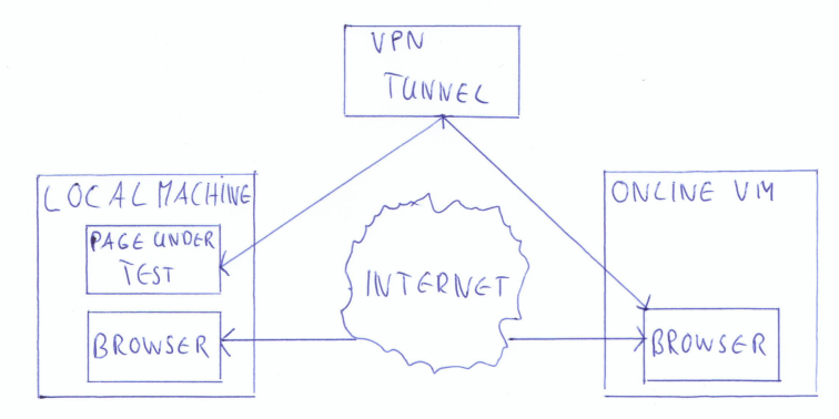 saas vpn tunnel